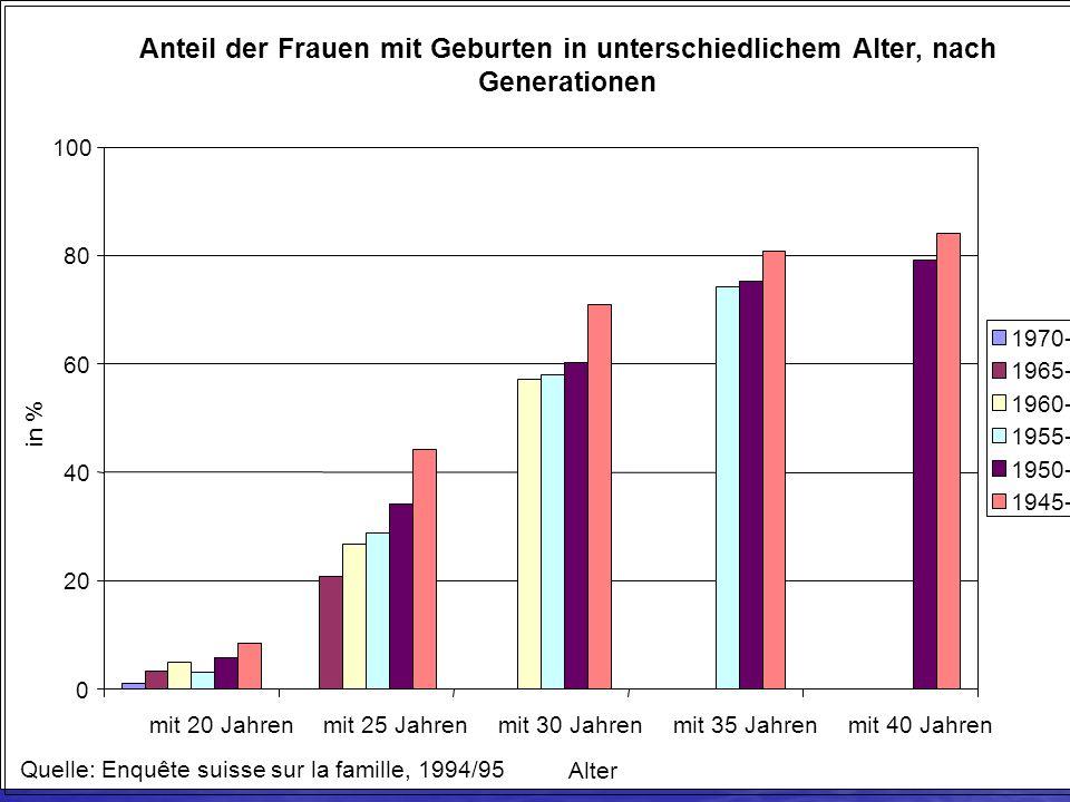 Anteil der Frauen mit Geburten in unterschiedlichem Alter, nach Generationen