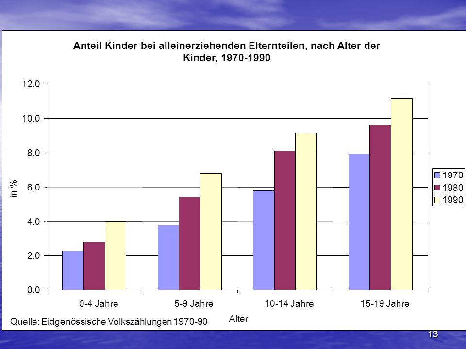 Anteil Kinder bei alleinerziehenden Elternteilen, nach Alter der Kinder, 1970-1990