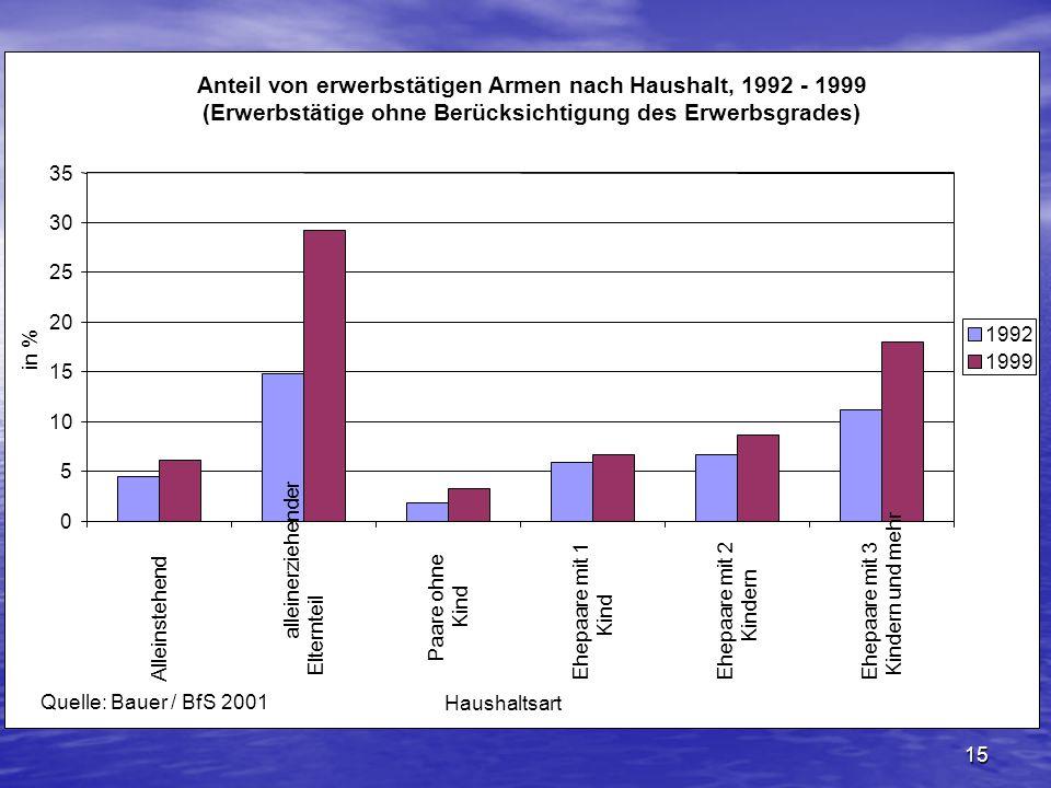 Anteil von erwerbstätigen Armen nach Haushalt, 1992 - 1999 (Erwerbstätige ohne Berücksichtigung des Erwerbsgrades)