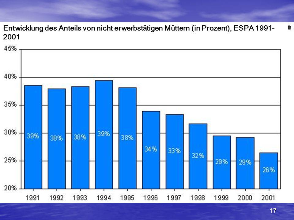 Entwicklung des Anteils von nicht erwerbstätigen Müttern (in Prozent), ESPA 1991-2001