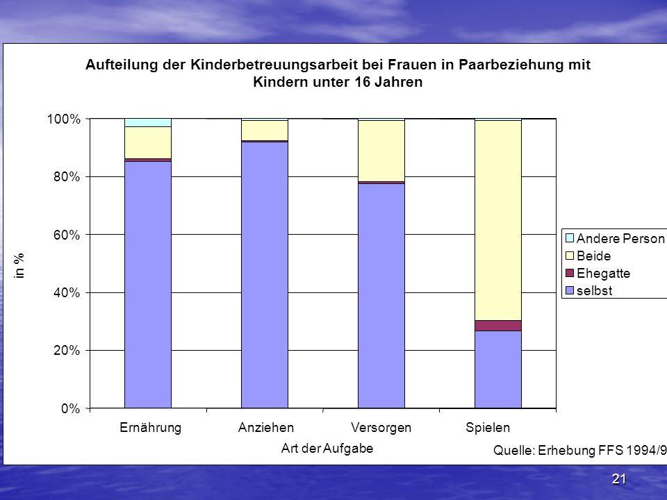 Aufteilung der Kinderbetreuungsarbeit bei Frauen in Paarbeziehung mit Kindern unter 16 Jahren