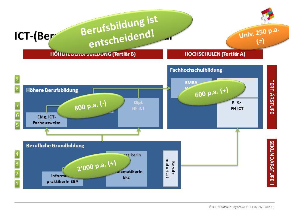 ICT-(Berufs-)Bildungsarchitektur