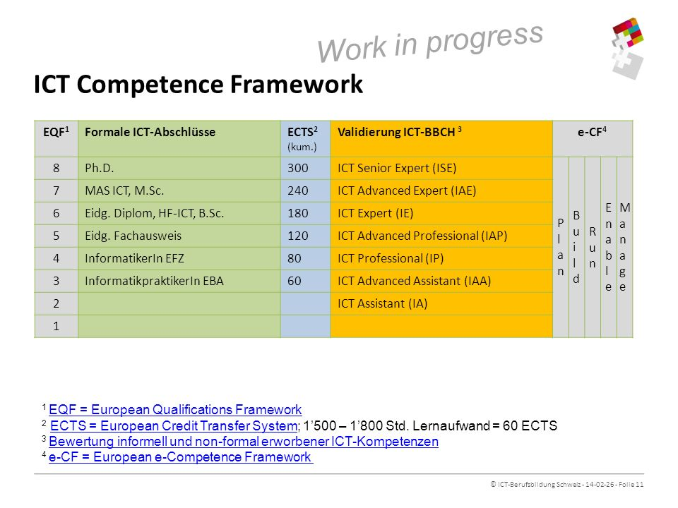 ICT Competence Framework