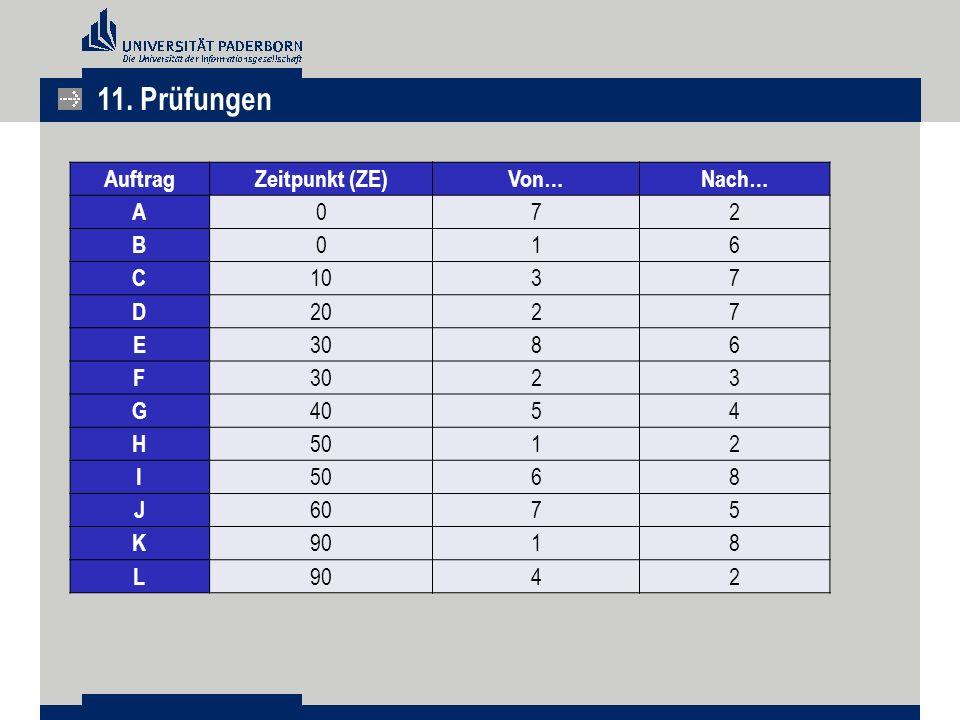 11. Prüfungen Auftrag Zeitpunkt (ZE) Von… Nach… A 7 2 B 1 6 C 10 3 D