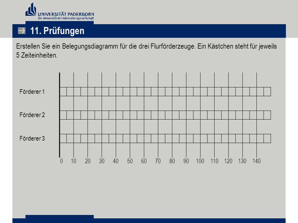 11. Prüfungen Erstellen Sie ein Belegungsdiagramm für die drei Flurförderzeuge. Ein Kästchen steht für jeweils 5 Zeiteinheiten.