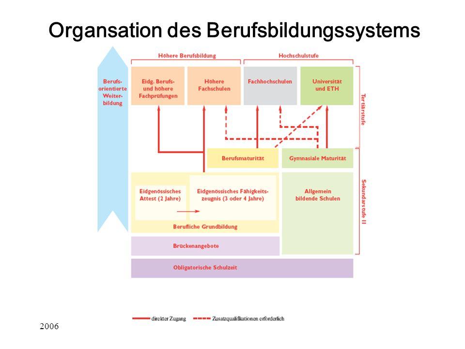 Organsation des Berufsbildungssystems