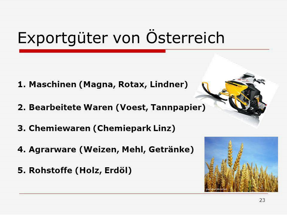 Exportgüter von Österreich