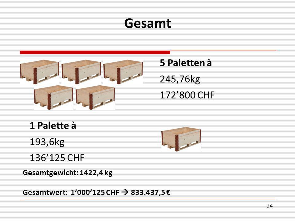 Gesamt 5 Paletten à 245,76kg 172'800 CHF 1 Palette à 193,6kg