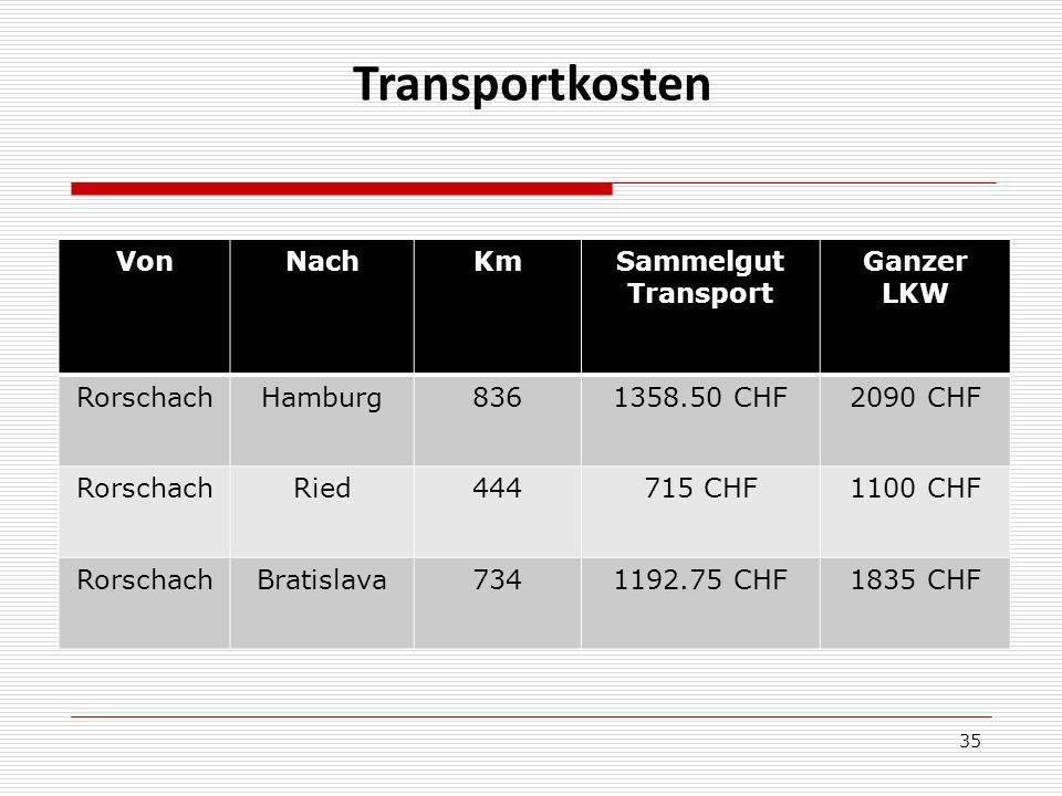 Transportkosten Von Nach Km Sammelgut Transport Ganzer LKW Rorschach