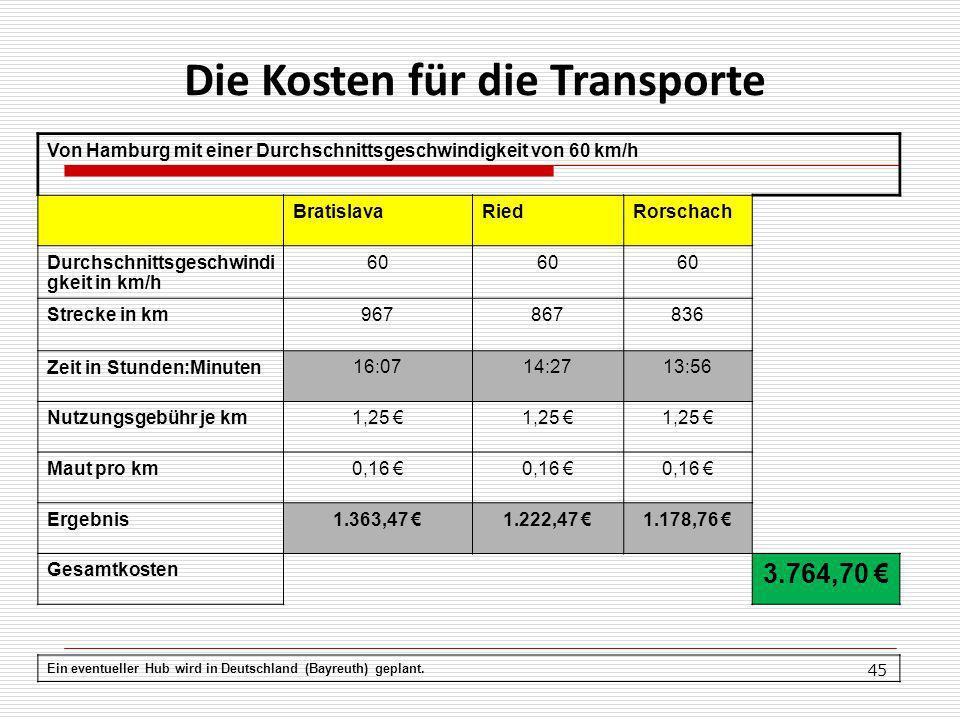 Die Kosten für die Transporte
