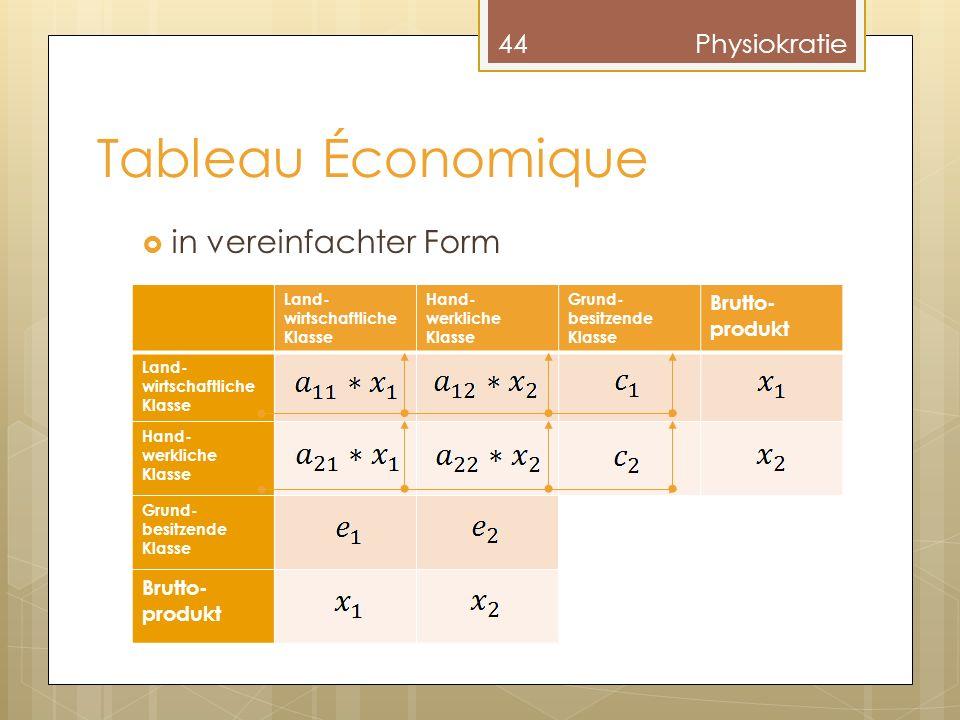 Tableau Économique in vereinfachter Form Physiokratie Brutto-produkt
