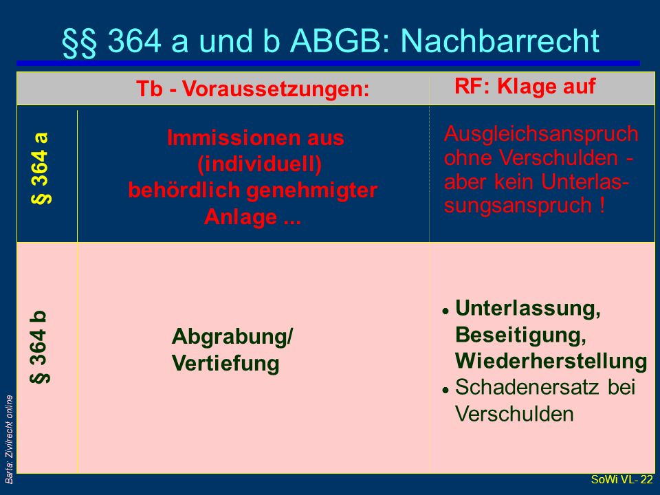 §§ 364 a und b ABGB: Nachbarrecht