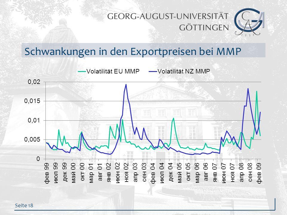 Schwankungen in den Exportpreisen bei MMP