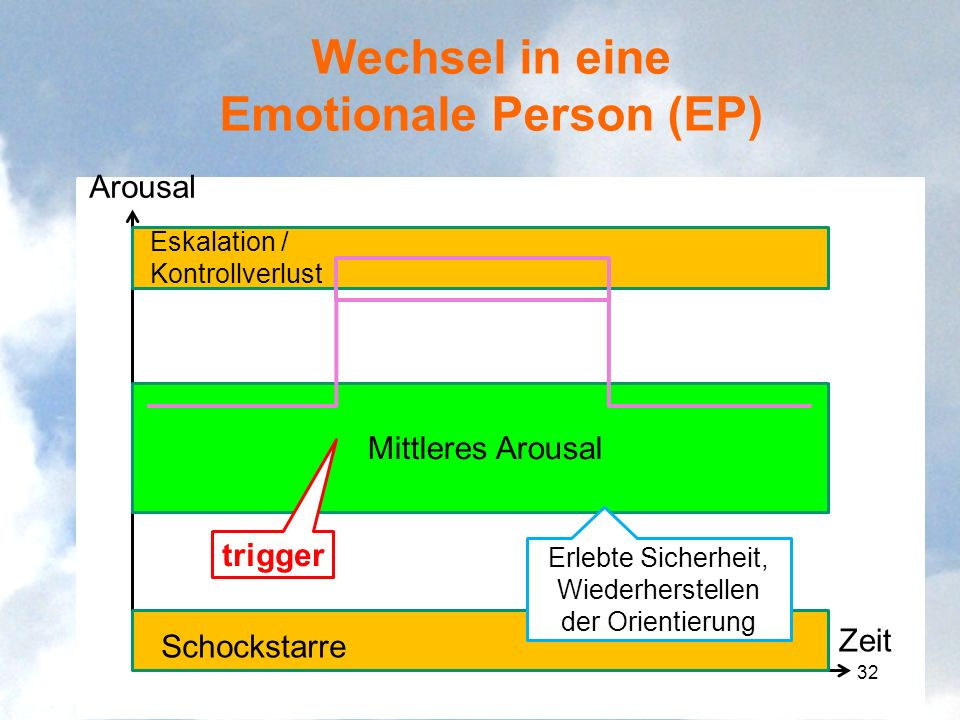 Wechsel in eine Emotionale Person (EP)