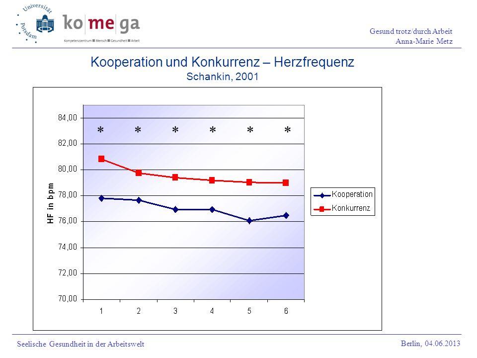 Kooperation und Konkurrenz – Herzfrequenz Schankin, 2001