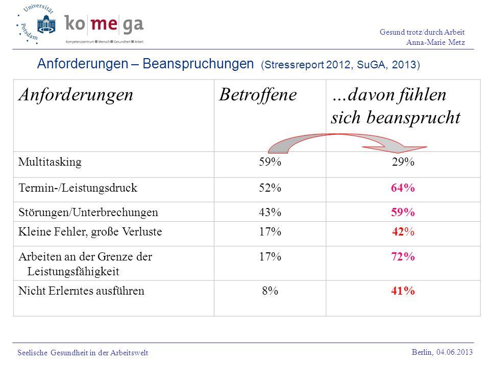 Anforderungen – Beanspruchungen (Stressreport 2012, SuGA, 2013)