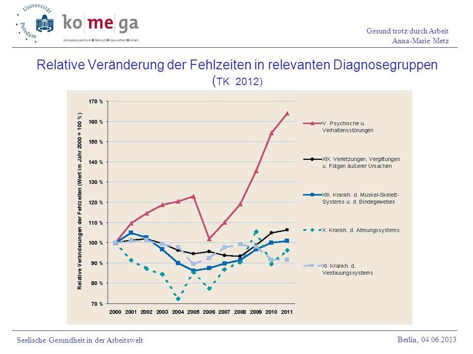 Relative Veränderung der Fehlzeiten in relevanten Diagnosegruppen (TK 2012)