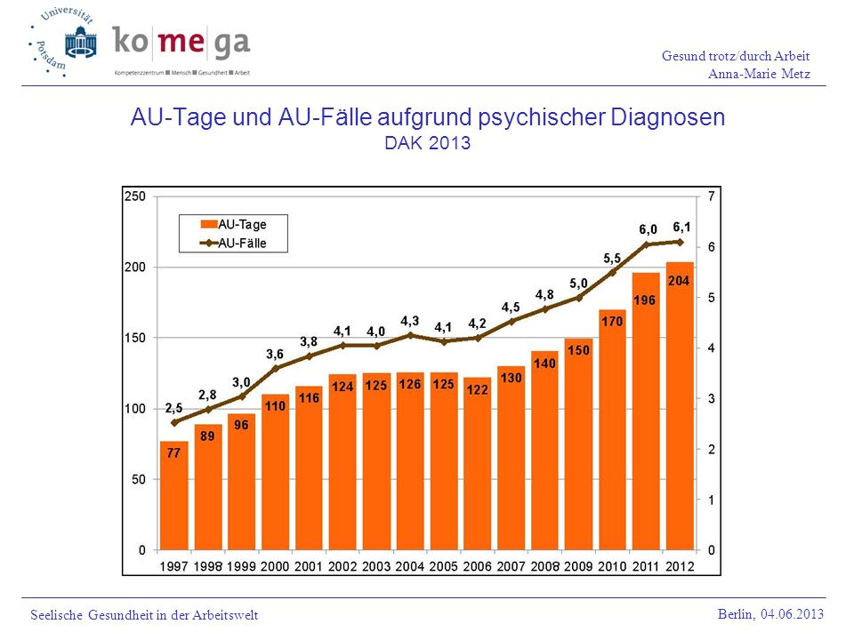 AU-Tage und AU-Fälle aufgrund psychischer Diagnosen DAK 2013