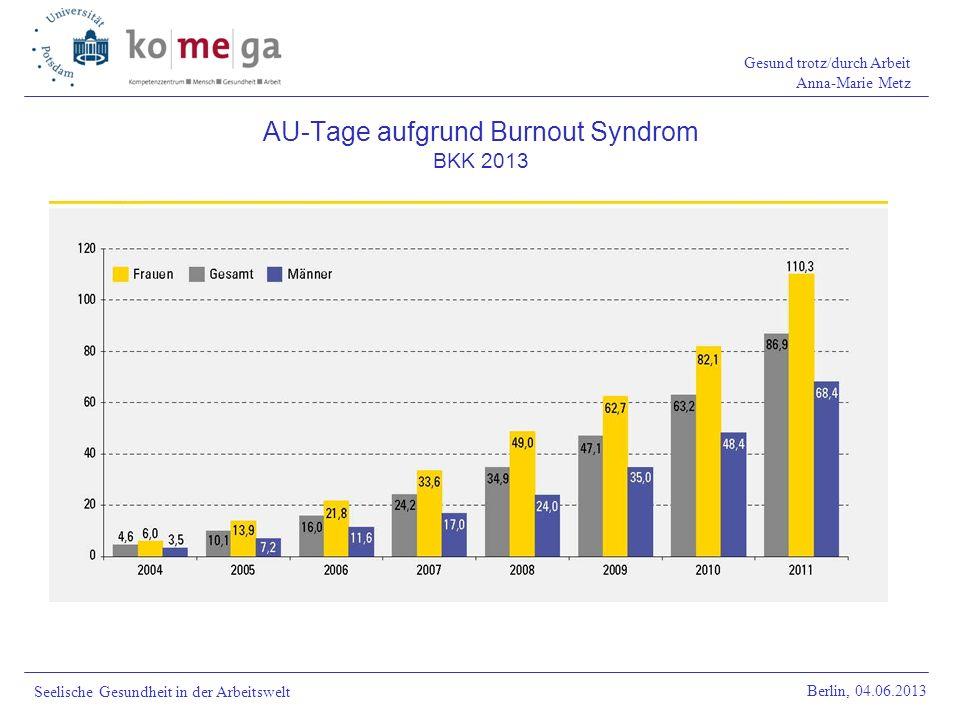 AU-Tage aufgrund Burnout Syndrom BKK 2013