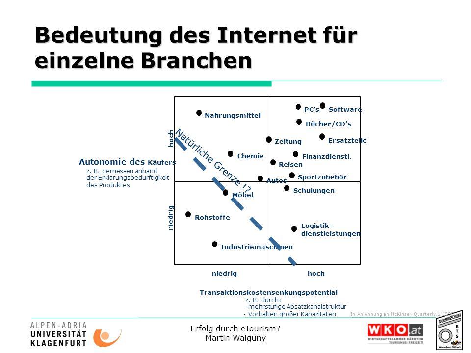 Bedeutung des Internet für einzelne Branchen