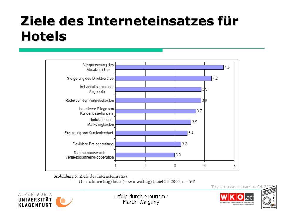 Ziele des Interneteinsatzes für Hotels