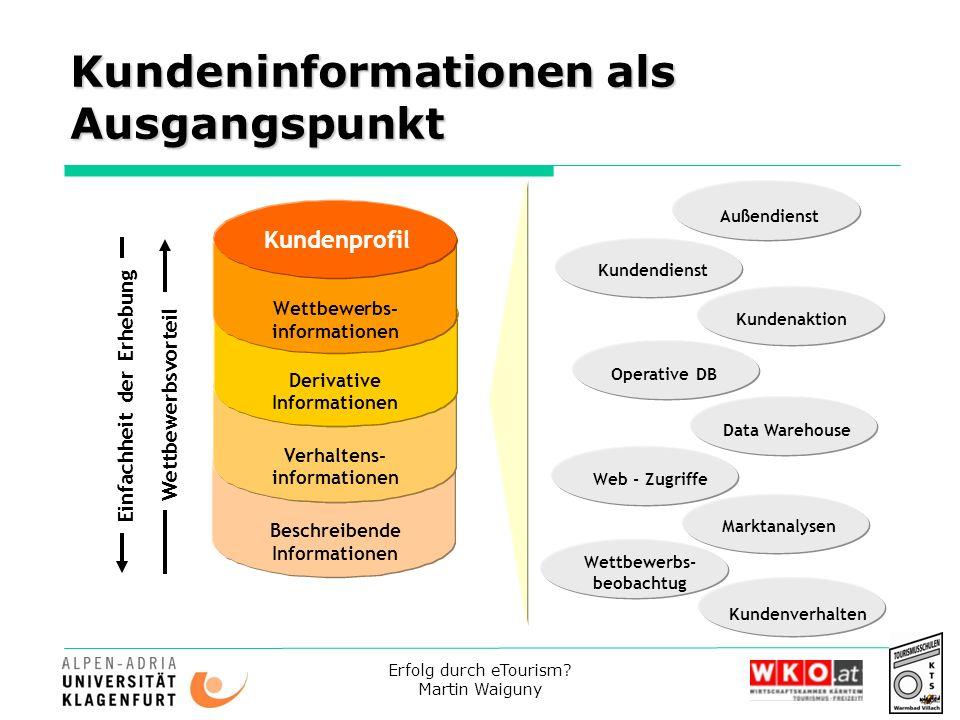 Kundeninformationen als Ausgangspunkt