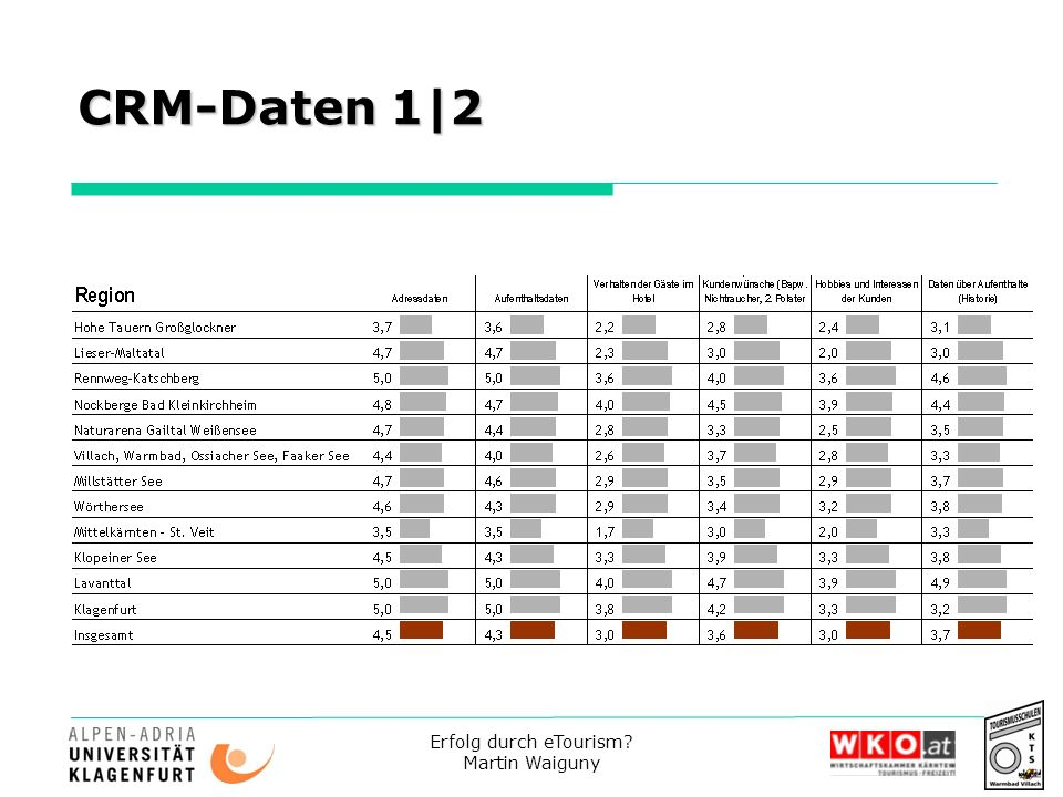 CRM-Daten 1|2 Erfolg durch eTourism Martin Waiguny