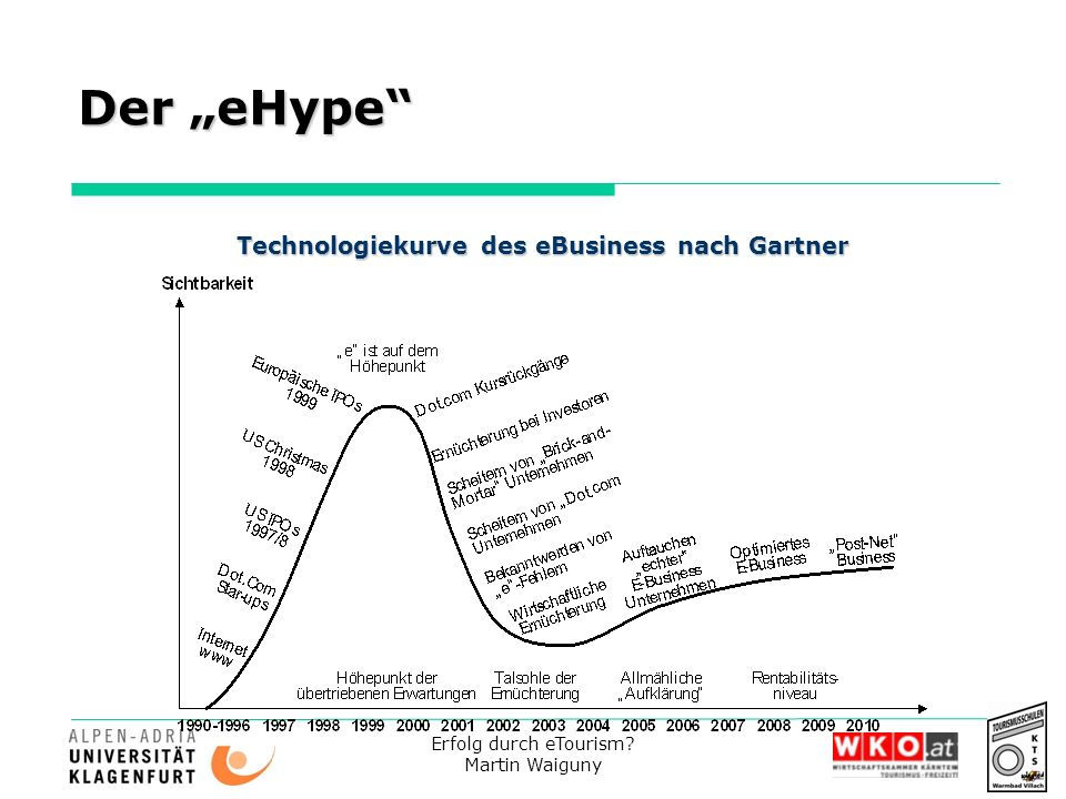 Technologiekurve des eBusiness nach Gartner
