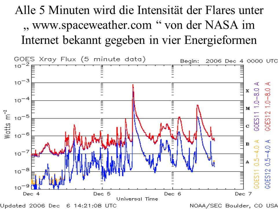 """Alle 5 Minuten wird die Intensität der Flares unter """" www.spaceweather.com von der NASA im Internet bekannt gegeben in vier Energieformen"""
