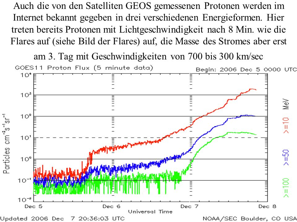 Auch die von den Satelliten GEOS gemessenen Protonen werden im Internet bekannt gegeben in drei verschiedenen Energieformen.