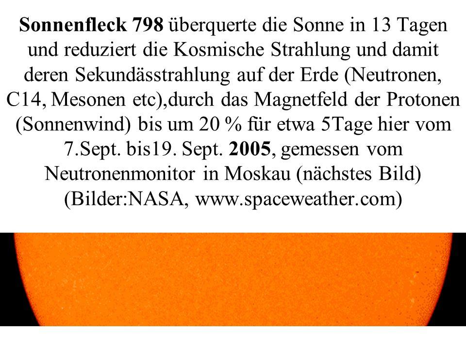 Sonnenfleck 798 überquerte die Sonne in 13 Tagen und reduziert die Kosmische Strahlung und damit deren Sekundässtrahlung auf der Erde (Neutronen, C14, Mesonen etc),durch das Magnetfeld der Protonen (Sonnenwind) bis um 20 % für etwa 5Tage hier vom 7.Sept.