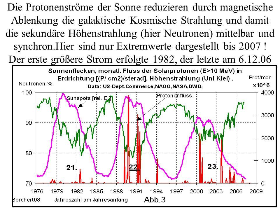 Die Protonenströme der Sonne reduzieren durch magnetische Ablenkung die galaktische Kosmische Strahlung und damit die sekundäre Höhenstrahlung (hier Neutronen) mittelbar und synchron.Hier sind nur Extremwerte dargestellt bis 2007 .
