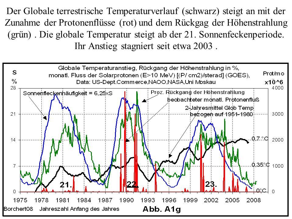Der Globale terrestrische Temperaturverlauf (schwarz) steigt an mit der Zunahme der Protonenflüsse (rot) und dem Rückgag der Höhenstrahlung (grün) .