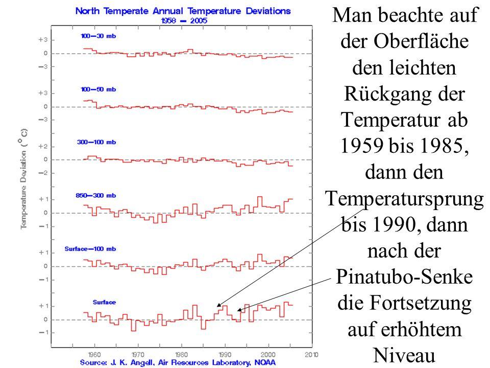Man beachte auf der Oberfläche den leichten Rückgang der Temperatur ab 1959 bis 1985, dann den Temperatursprung bis 1990, dann nach der Pinatubo-Senke die Fortsetzung auf erhöhtem Niveau