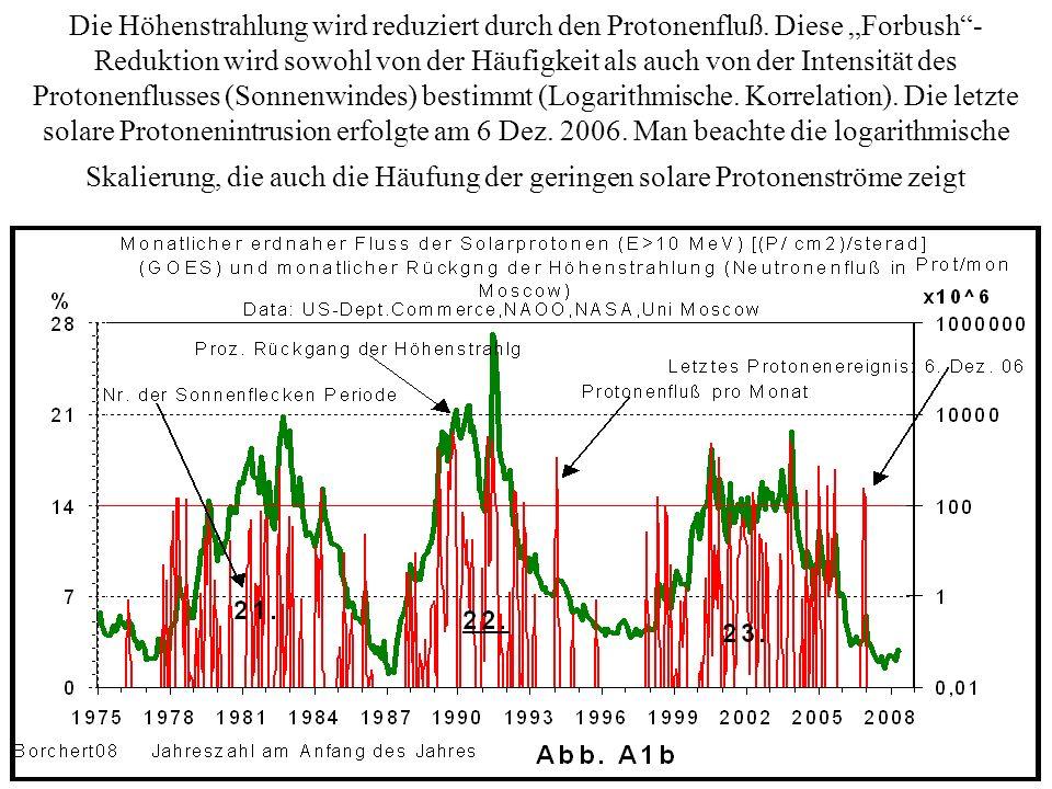 Die Höhenstrahlung wird reduziert durch den Protonenfluß