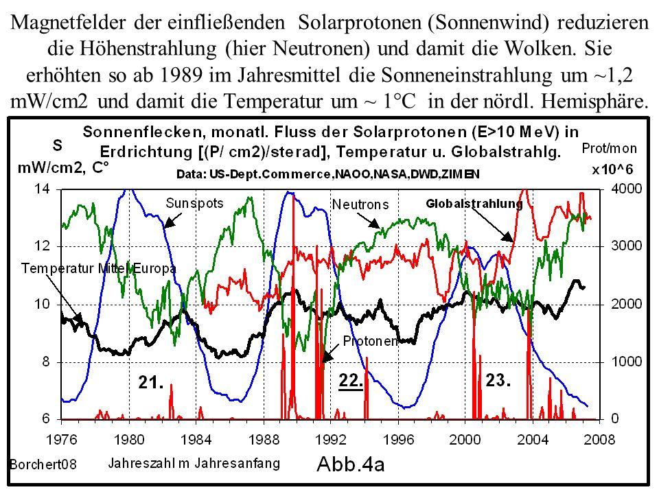 Magnetfelder der einfließenden Solarprotonen (Sonnenwind) reduzieren die Höhenstrahlung (hier Neutronen) und damit die Wolken.