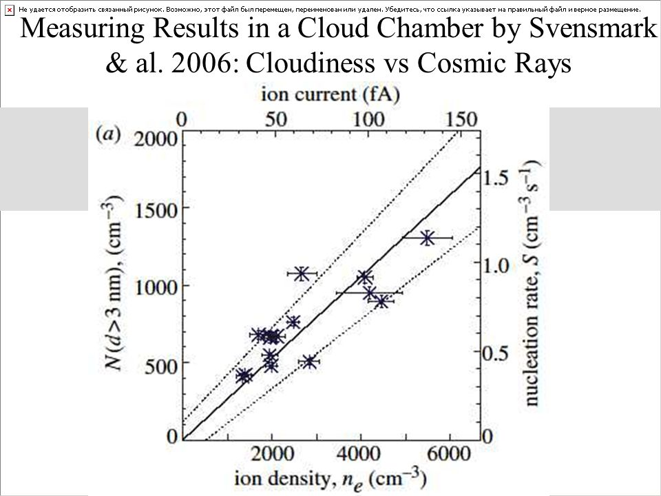 Measuring Results in a Cloud Chamber by Svensmark & al