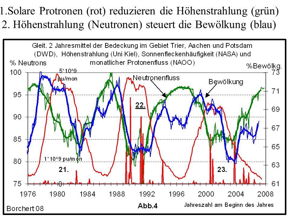 1. Solare Protronen (rot) reduzieren die Höhenstrahlung (grün) 2