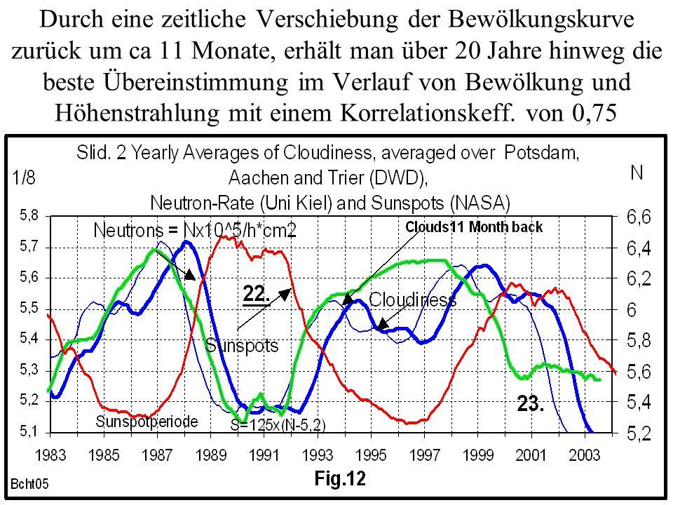 Durch eine zeitliche Verschiebung der Bewölkungskurve zurück um ca 11 Monate, erhält man über 20 Jahre hinweg die beste Übereinstimmung im Verlauf von Bewölkung und Höhenstrahlung mit einem Korrelationskeff.