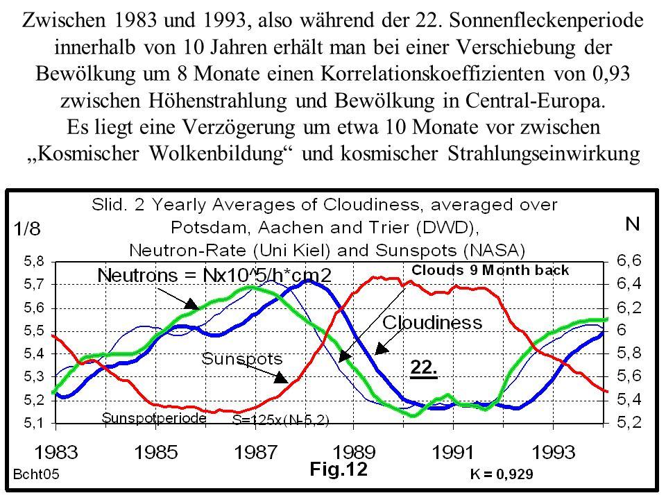 Zwischen 1983 und 1993, also während der 22