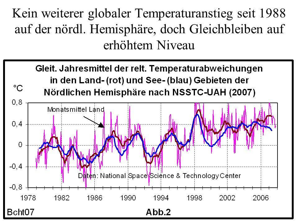 Kein weiterer globaler Temperaturanstieg seit 1988 auf der nördl