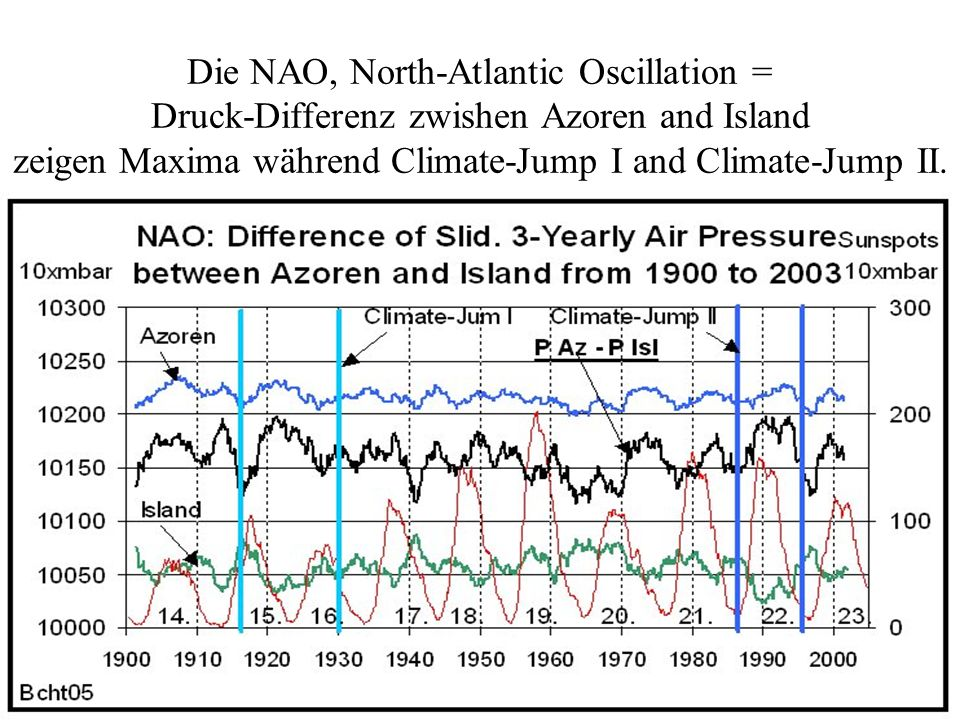 Die NAO, North-Atlantic Oscillation = Druck-Differenz zwishen Azoren and Island zeigen Maxima während Climate-Jump I and Climate-Jump II.