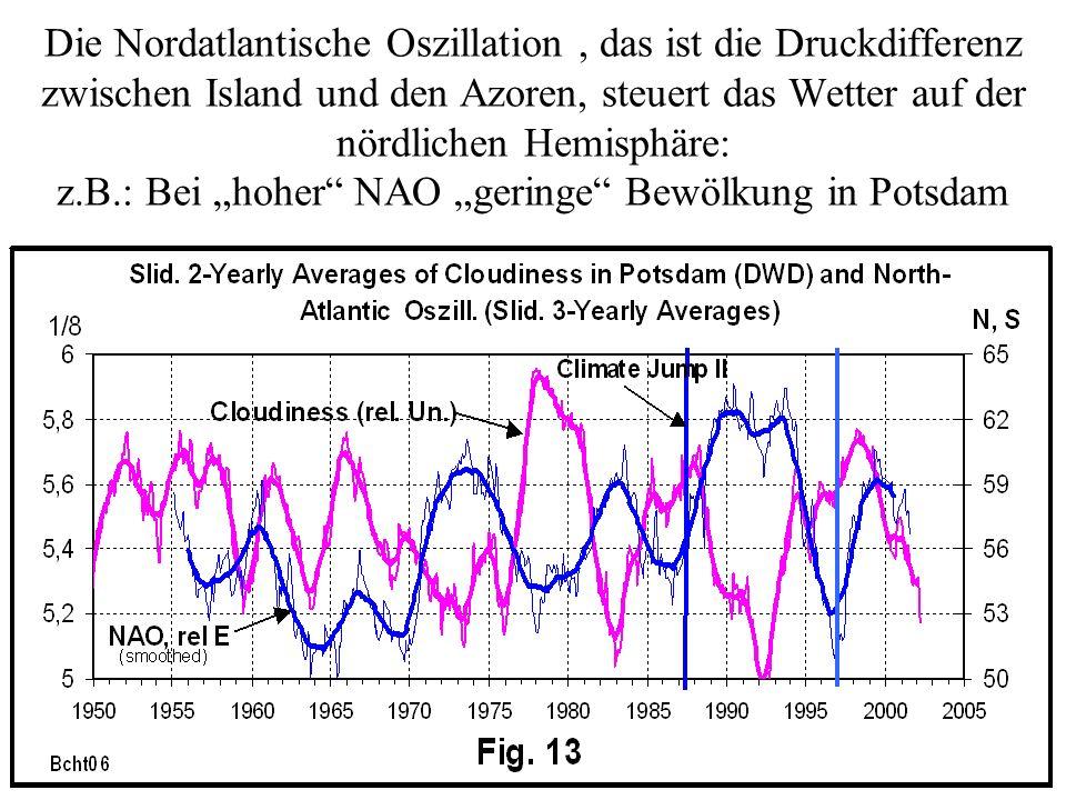 """Die Nordatlantische Oszillation , das ist die Druckdifferenz zwischen Island und den Azoren, steuert das Wetter auf der nördlichen Hemisphäre: z.B.: Bei """"hoher NAO """"geringe Bewölkung in Potsdam"""