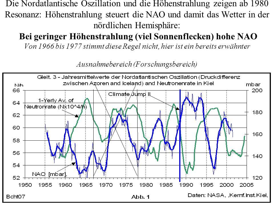 Die Nordatlantische Oszillation und die Höhenstrahlung zeigen ab 1980 Resonanz: Höhenstrahlung steuert die NAO und damit das Wetter in der nördlichen Hemisphäre: Bei geringer Höhenstrahlung (viel Sonnenflecken) hohe NAO Von 1966 bis 1977 stimmt diese Regel nicht, hier ist ein bereits erwähnter Ausnahmebereich (Forschungsbereich)