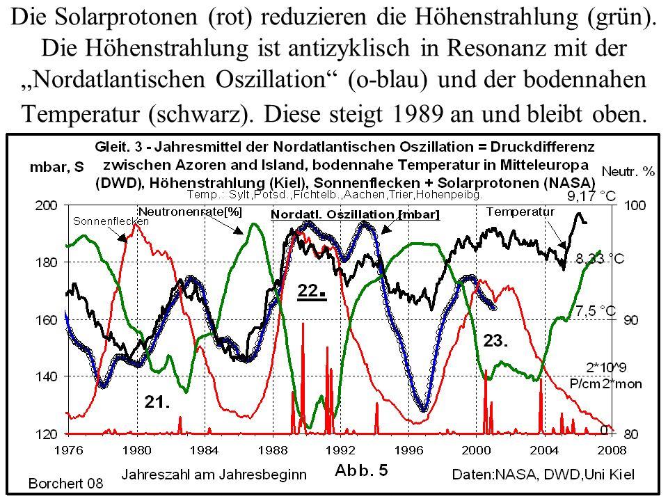 Die Solarprotonen (rot) reduzieren die Höhenstrahlung (grün)