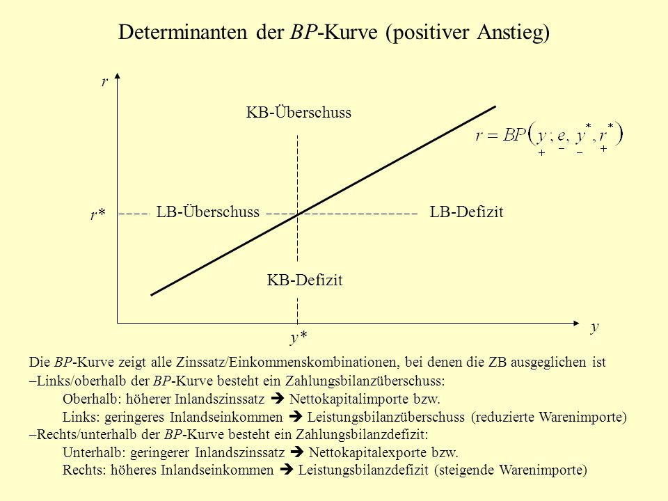 Determinanten der BP-Kurve (positiver Anstieg)