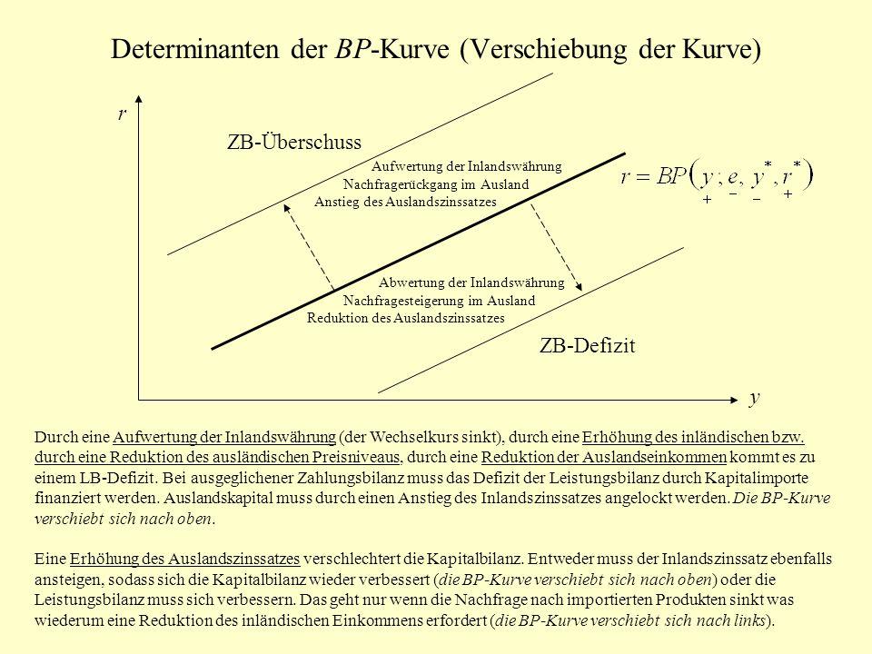 Determinanten der BP-Kurve (Verschiebung der Kurve)