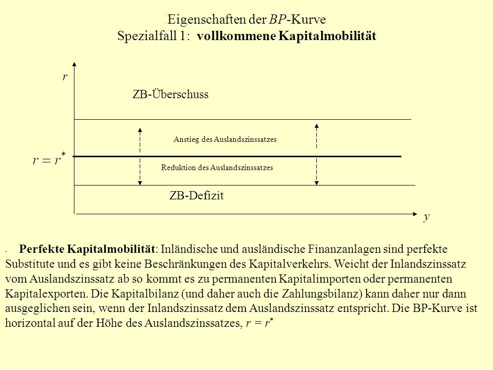 Eigenschaften der BP-Kurve Spezialfall 1: vollkommene Kapitalmobilität