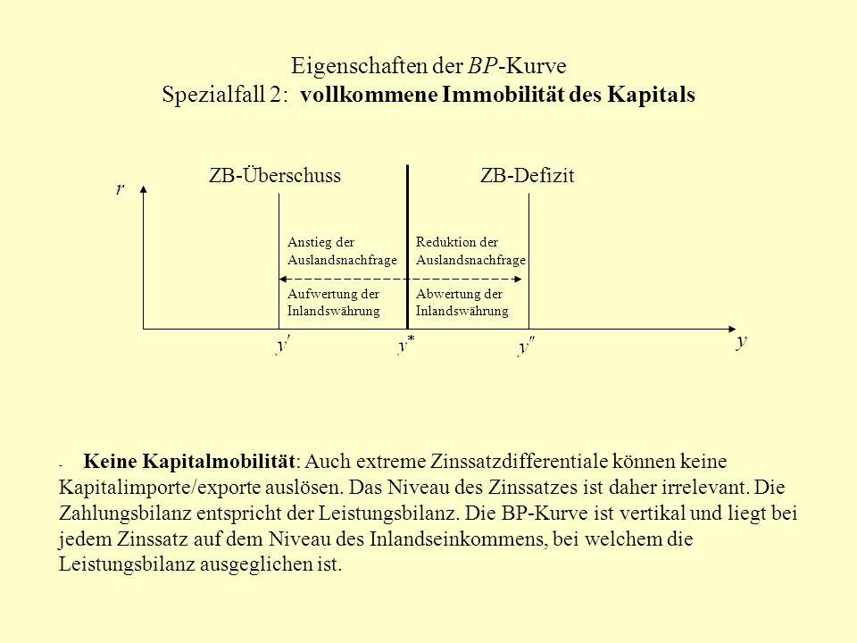 Eigenschaften der BP-Kurve Spezialfall 2: vollkommene Immobilität des Kapitals