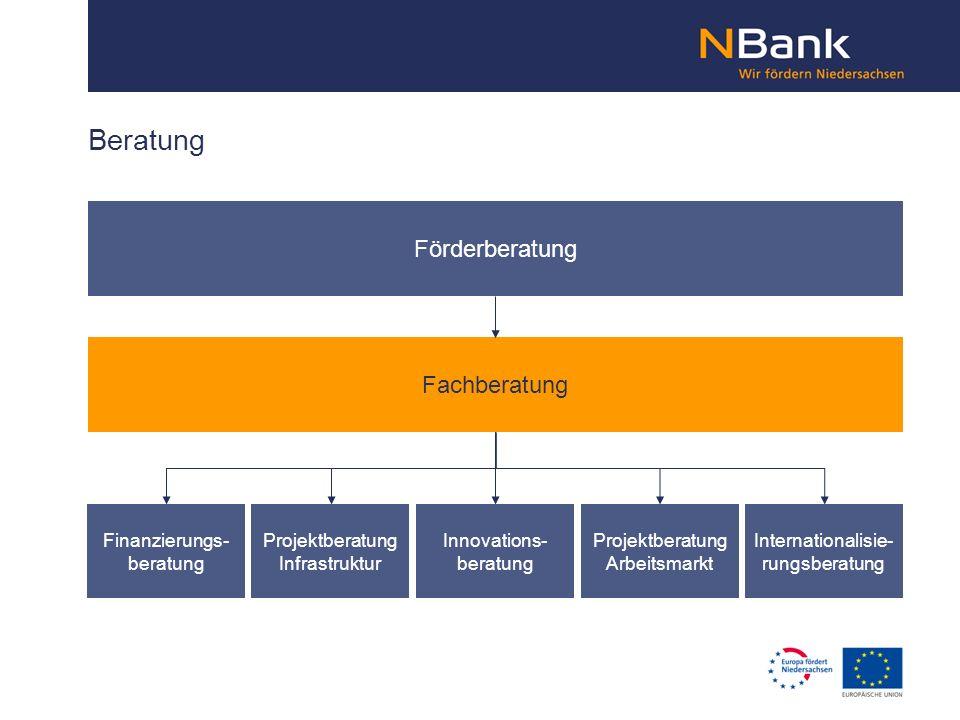 Beratung Förderberatung Fachberatung Finanzierungs- beratung